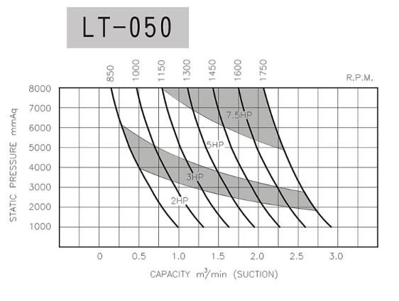 hieu-suat-may-thoi-khi-longtech-lt-050