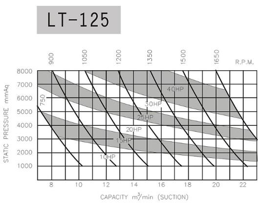 hieu-suat-may-thoi-khi-longtech-lt-125