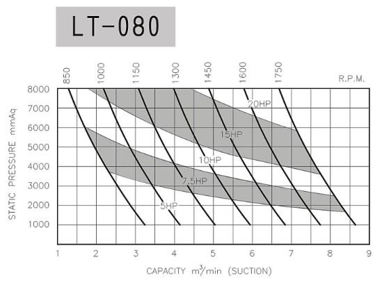 hieu-suat-may-thoi-khi-longtech-lt080